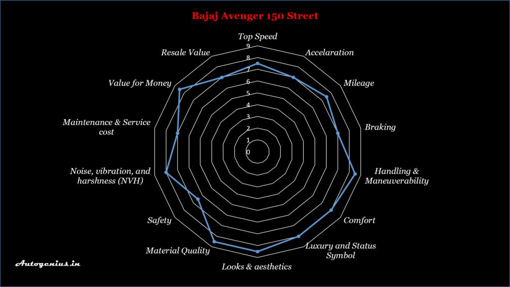 Autogenius Avenger street 150